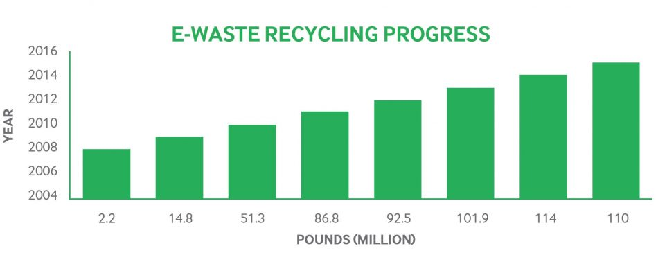 e-waste recycling progress