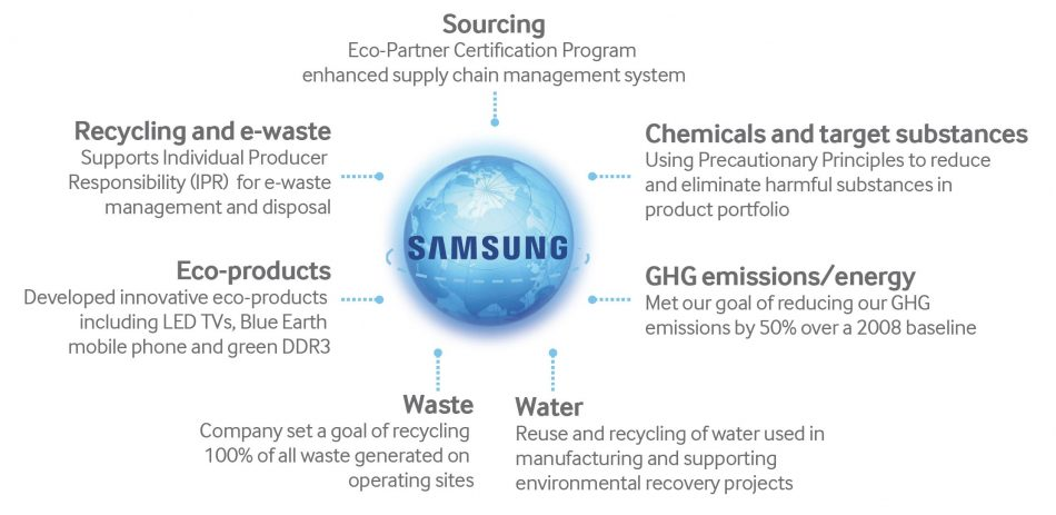 samsung sustainability sourcing