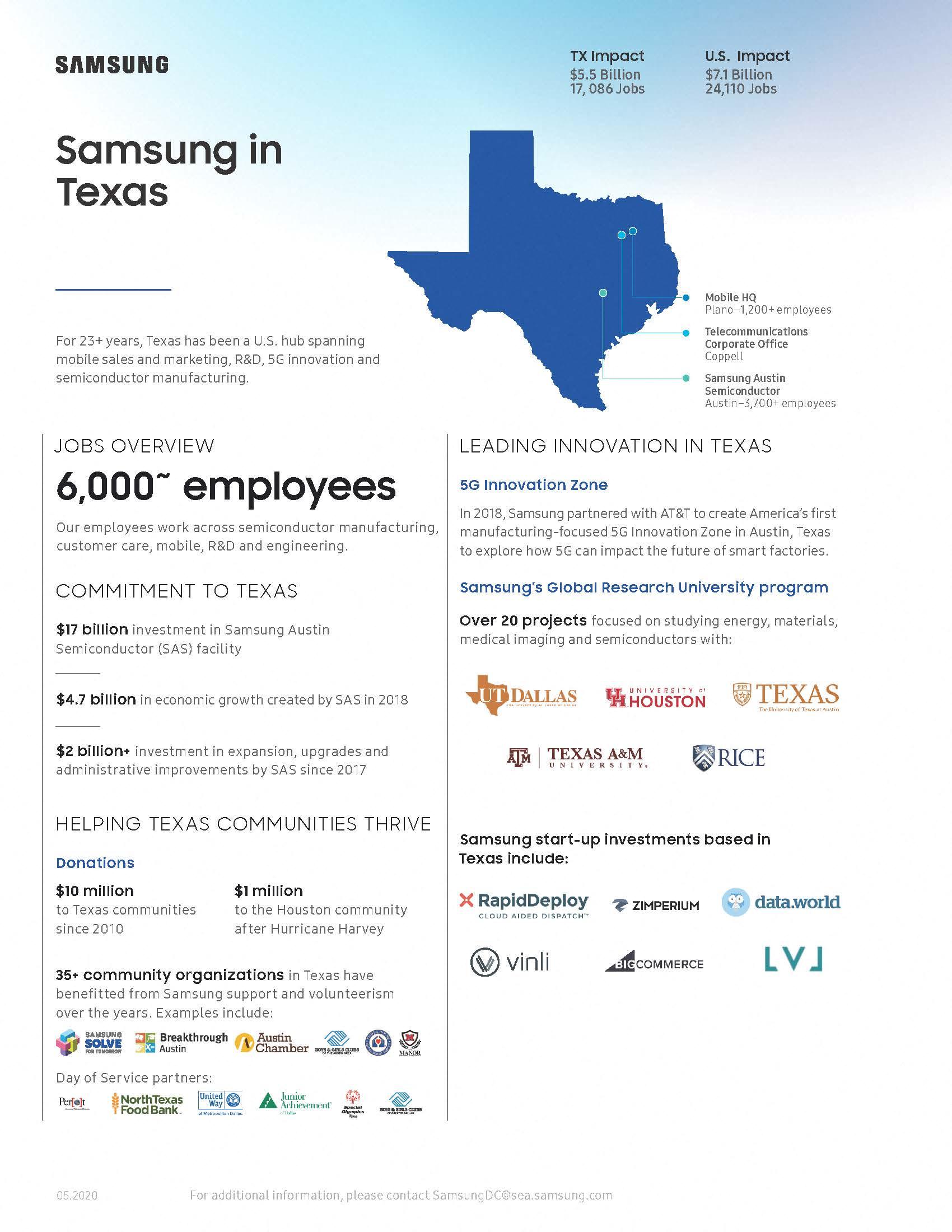 Samsung in Texas 2020