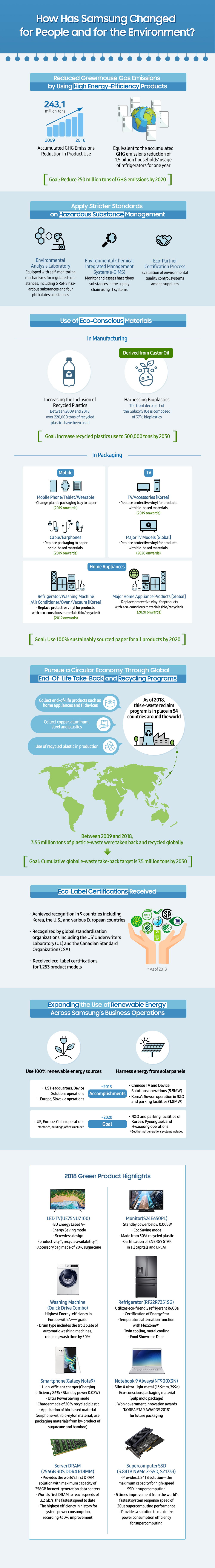 [Infographic] Samsung Electronics' green business achievements over the last 10 years