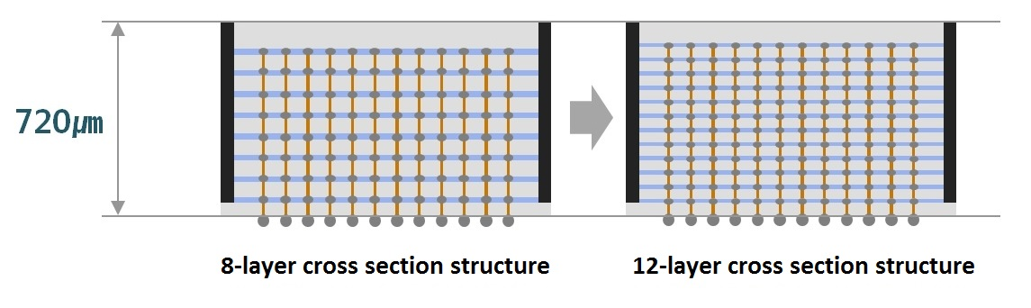 TSV PKG cross-section structure