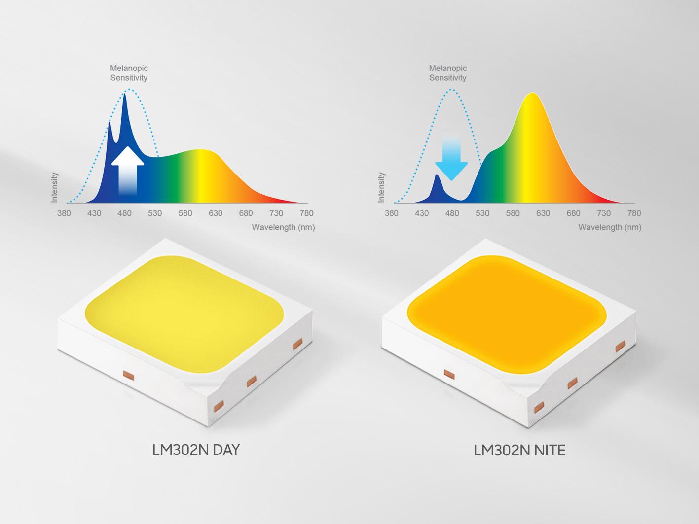 Samsung Human-centric LED - LM302N