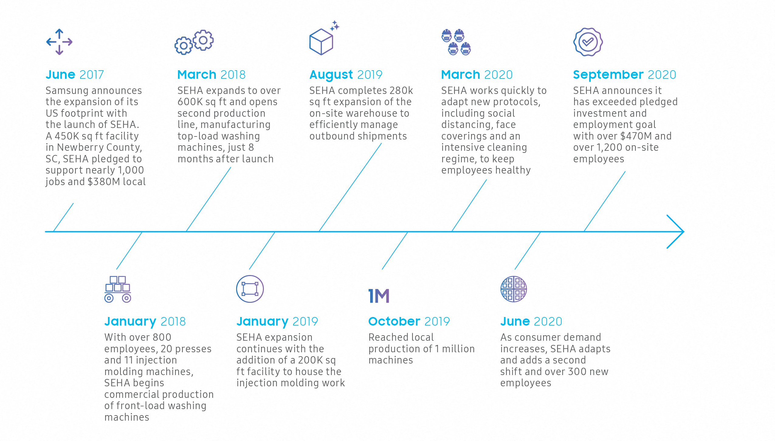 Samsung home appliance manufacturing facility (SEHA) Timeline