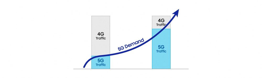 Samsung Highlights the Benefits of 5G Dynamic Spectrum Sharing Technology in New Whitepaper