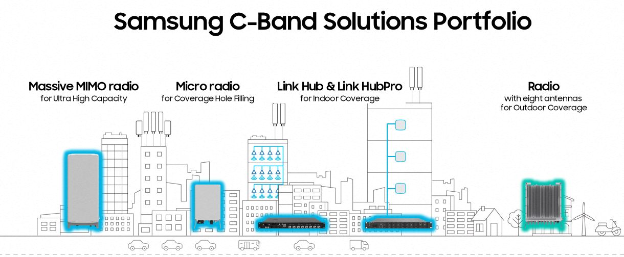 Samsung Introduces Complete C-Band Network Solutions Portfolio