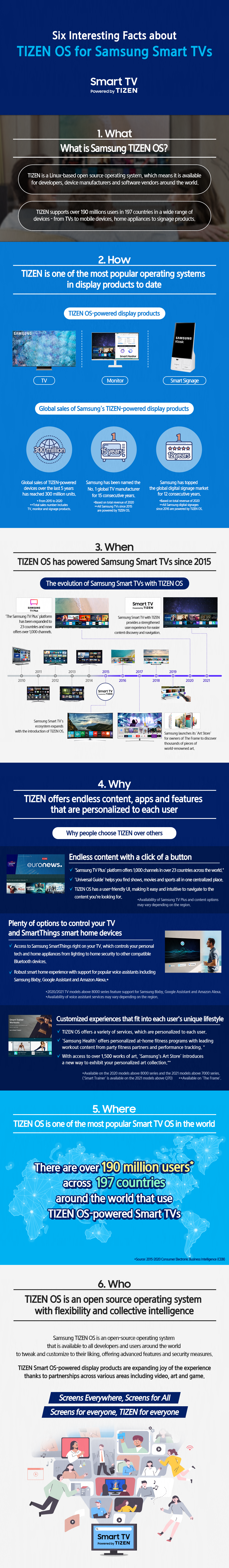 Tizen OS for Samsung Smart TVs Infographic